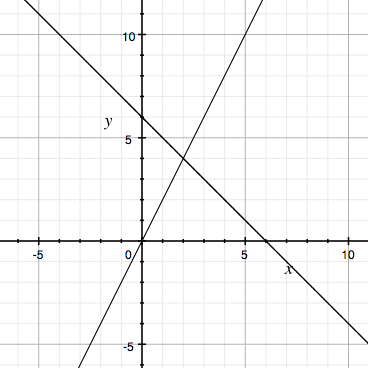 Finding Points of Intersection of Two Lines - Mathonline